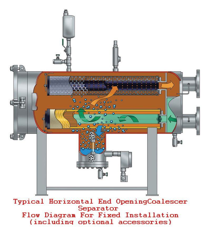 Models Vcs Amp Hcs Cat M Amp M100 Filter Water Separators